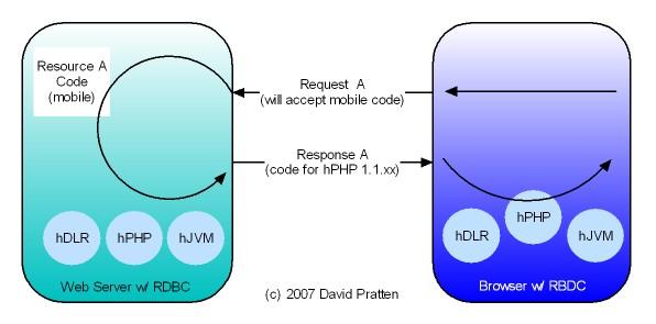 RBDC Diagram 1