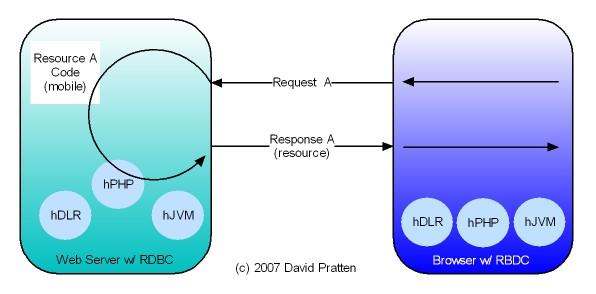 RBDC Diagram 5